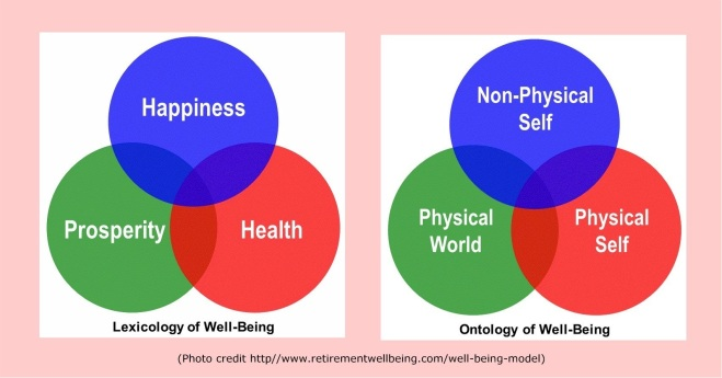 Lexicology of Well-Being (Happiness; Prosperity; Health) Ontology of Well-Being (Non-Physical Self; Physical World; Physical Self)