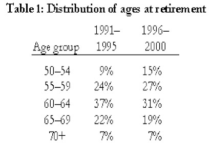 Thriving-Baby-Boomers - Personal Finances -Table 1: Distribution of Ages at Retirement (years 1991 - 1995 and 1996 - 2000)