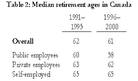 Thriving-Baby-Boomers - Personal Finances - Table 2: Median retirement ages in Canada (years 1991 - 1995 and 1996 - 2000)