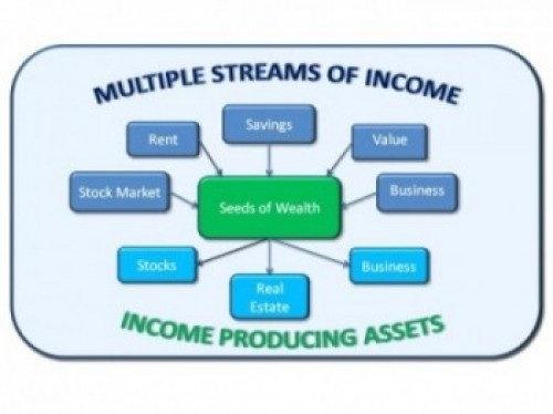 Thriving-Baby-Boomers - Multiple Streams of Income - Seeds of Wealth (Top) Multiple Streams of Income  (Stock Market, Rent, Savings, Value, Business) (Bottom) Income Producing Assets (Stocks, Real Estate, Business