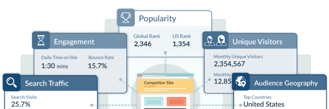 website-traffic-popularity-stats