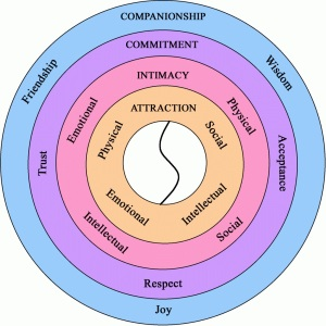 Thriving-Baby-Boomers - Intimacy and Casual Dating - Intimacy Circle by Bronwyn Parry