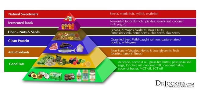 Thriving-Baby-Boomers - Ketogenic Lifestyle - Keto-Pyramid